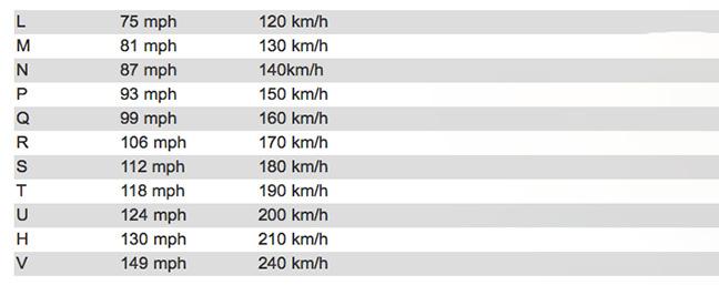 Chỉ số tốc độ và mức tải của lốp